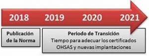 Calendario de transición nueva ISO 45001